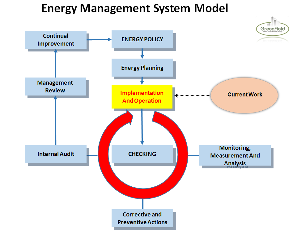 Energy Control System : Greenfield